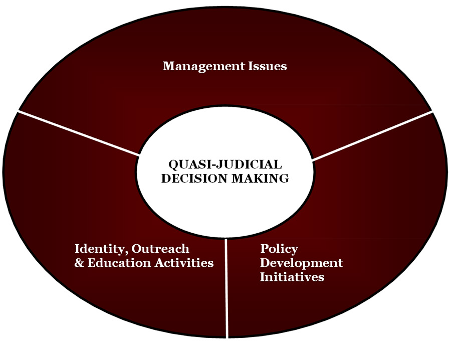 Picture describing the Making Quasi-Judicial Decision Making with: Identity, Outreach and Education, Development of Best Practices, Operations and Management of Administration
