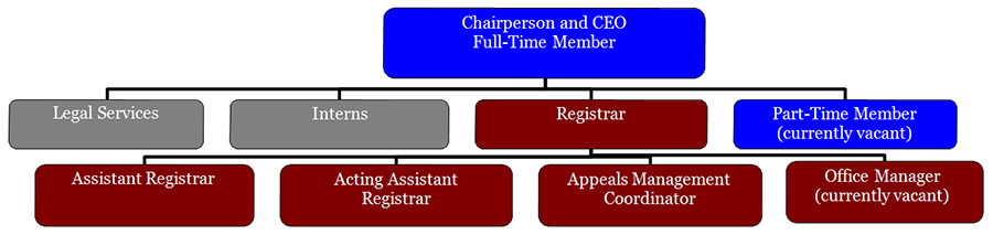 Picture showing an organisation chart of Canada Agricultural Review Tribunal in 2009-2010